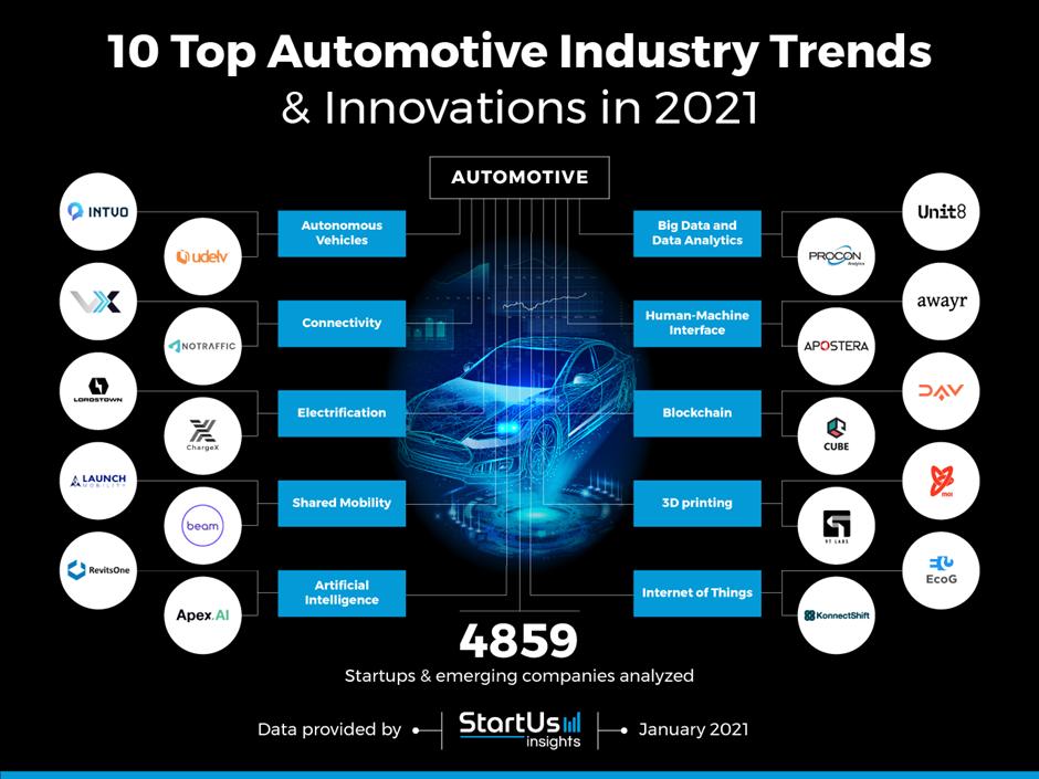 10 xu hướng công nghệ và ứng dụng mới cho ngành công nghiệp ô tô 2021 (kỳ 1)