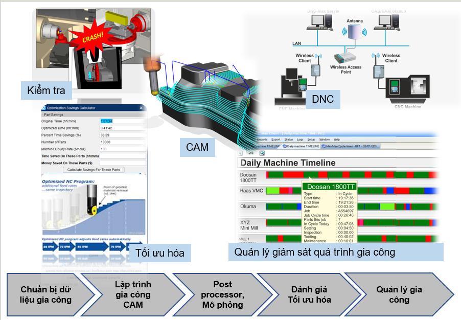 Giải pháp số hoá tổng thể quá trình gia công CNC